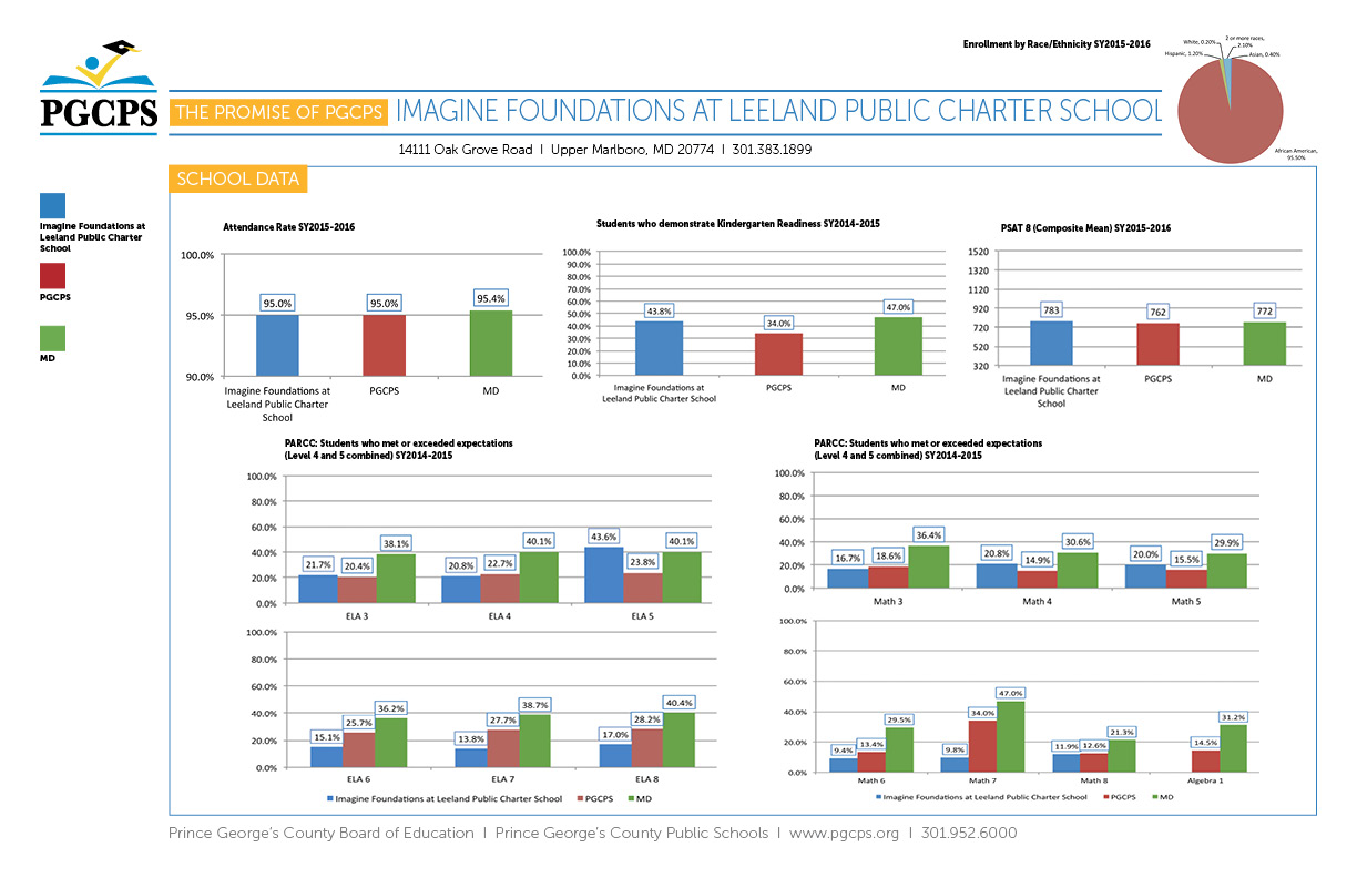 School Data Dashboard 2015-16